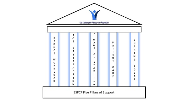 Five Pillars of Support